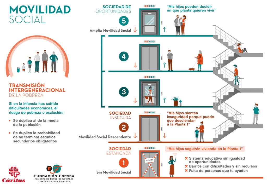 Infografía Movilidad Social